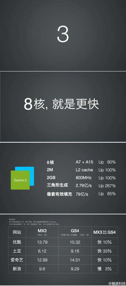11378122387 Meizu MX3 Launch Full specifications and details!
