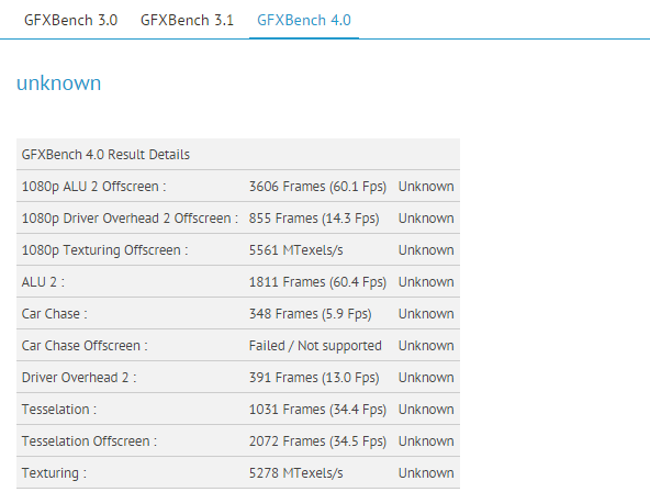 oneplus 2 mini gfxbench