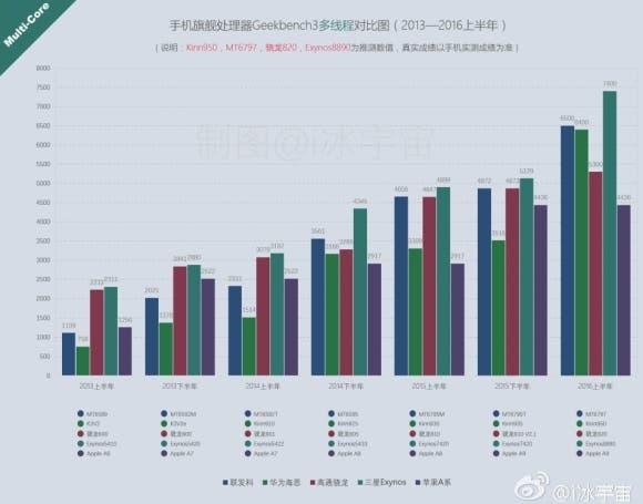160117-Huawei-P9-Geekbench-score-02-small