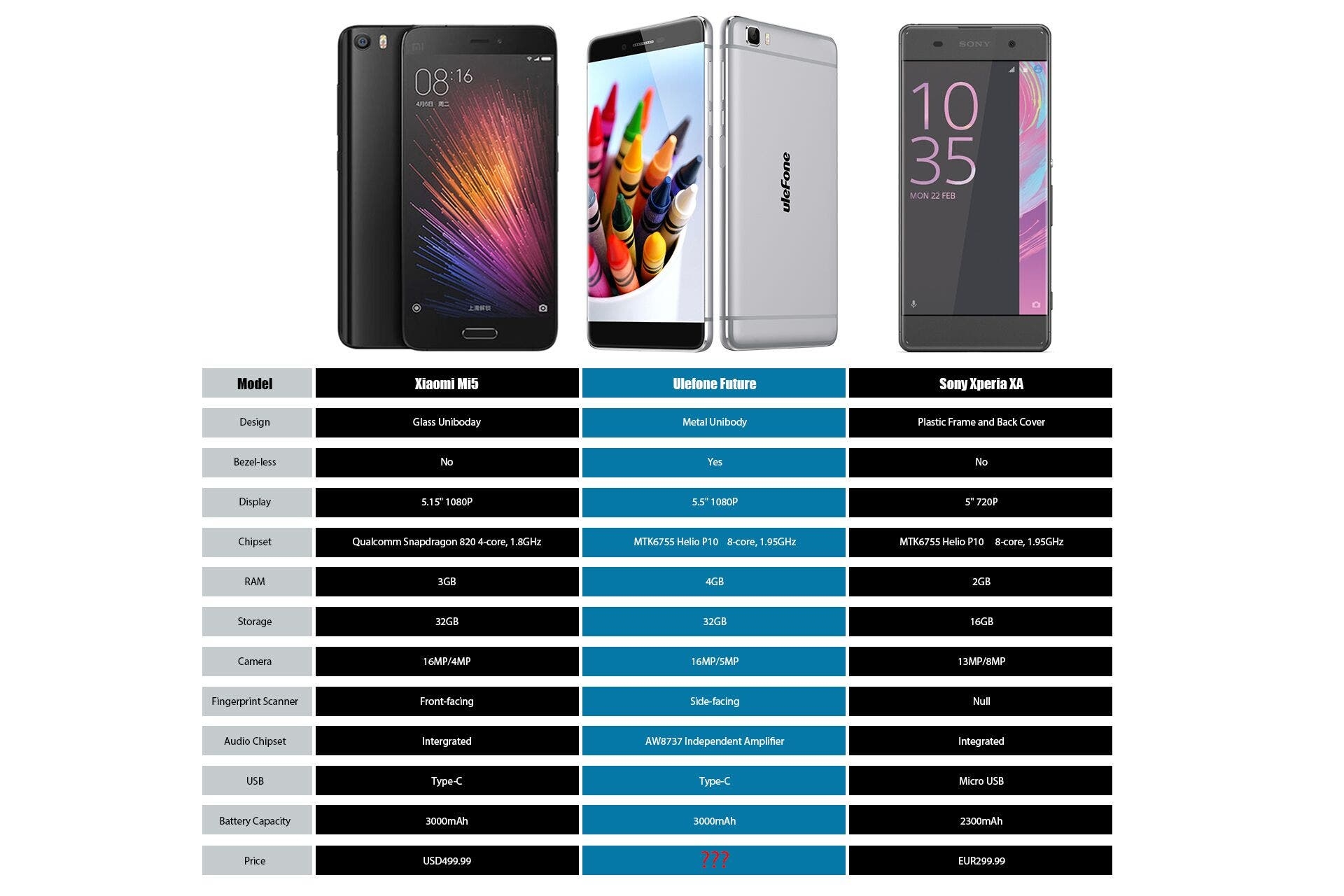 ulefone future specificaitons