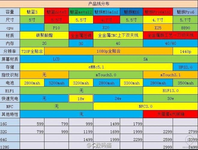meizu 7 phones 2016 roadmap