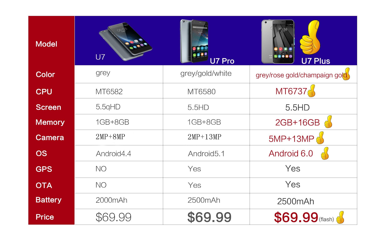 U7 Plus vs U7 Pro VS U7