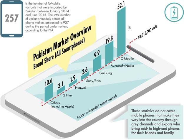 Pakistan mobile market