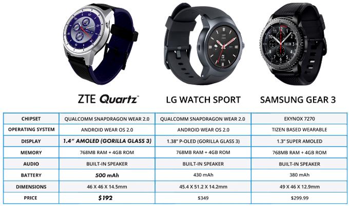 ZTE Quartz smartwatch features, pricing and details