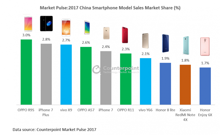 Bestselling smartphones in 2017
