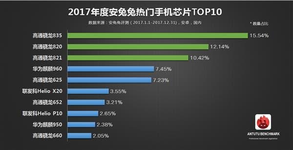 top ten mobile chips of 2017