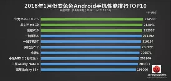 top 10 of smartphones