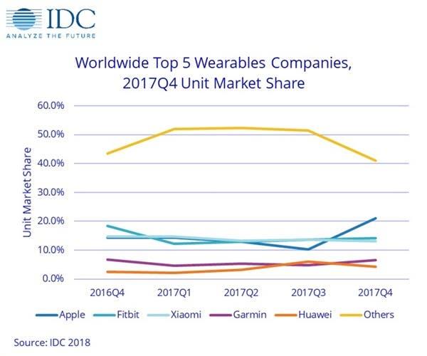 Wearables market