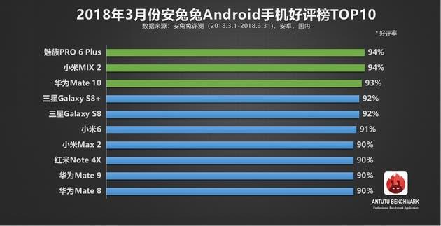 Antutu best android phone