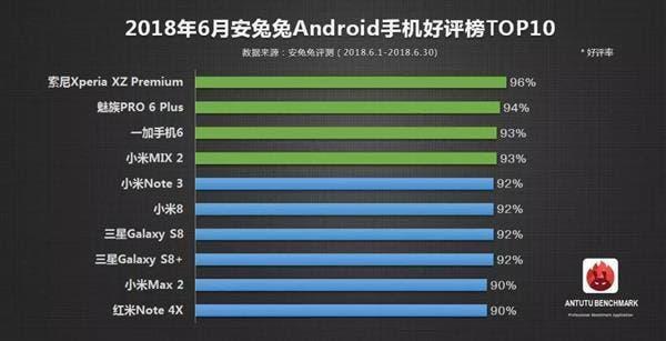 AnTuTu Top Android Smartphones June 2018