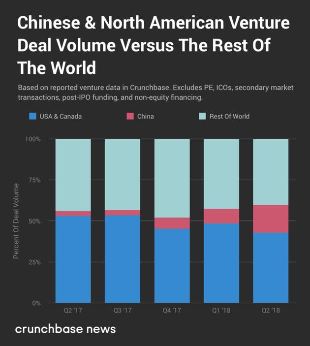 Venture capital market Q2 2018