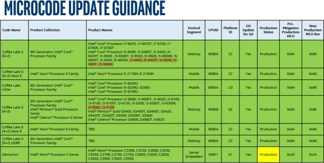 Intel c9-gen Core