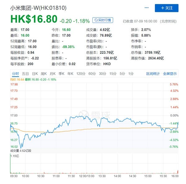 xiaomi Hong Kong share price