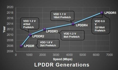 LPDDR5 RAM, UFS 3.0 ROM
