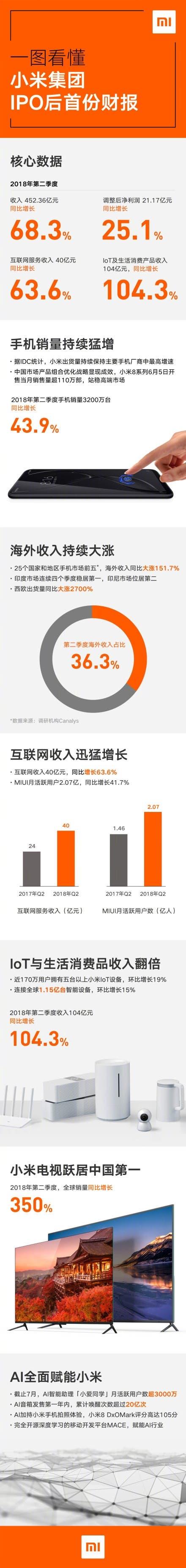 Xiaomi financial report q2 2018