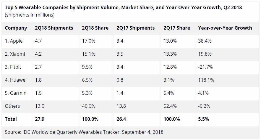 Wearable Market Q2 2018