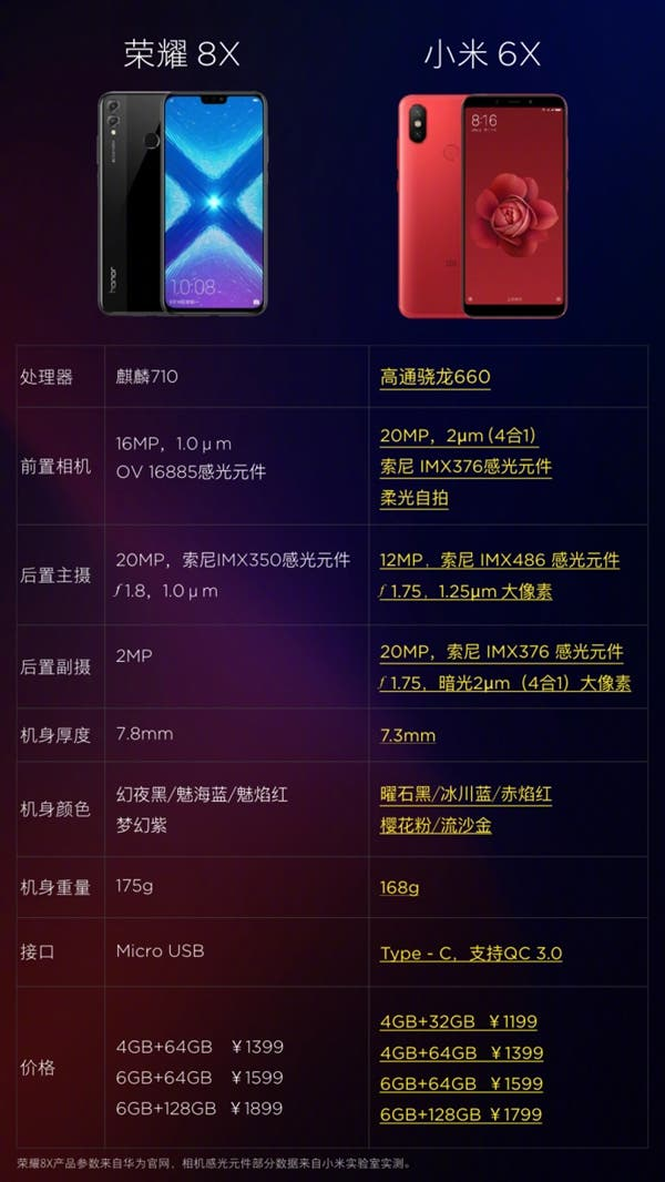Xiaomi mi 6x vs Honor 8X