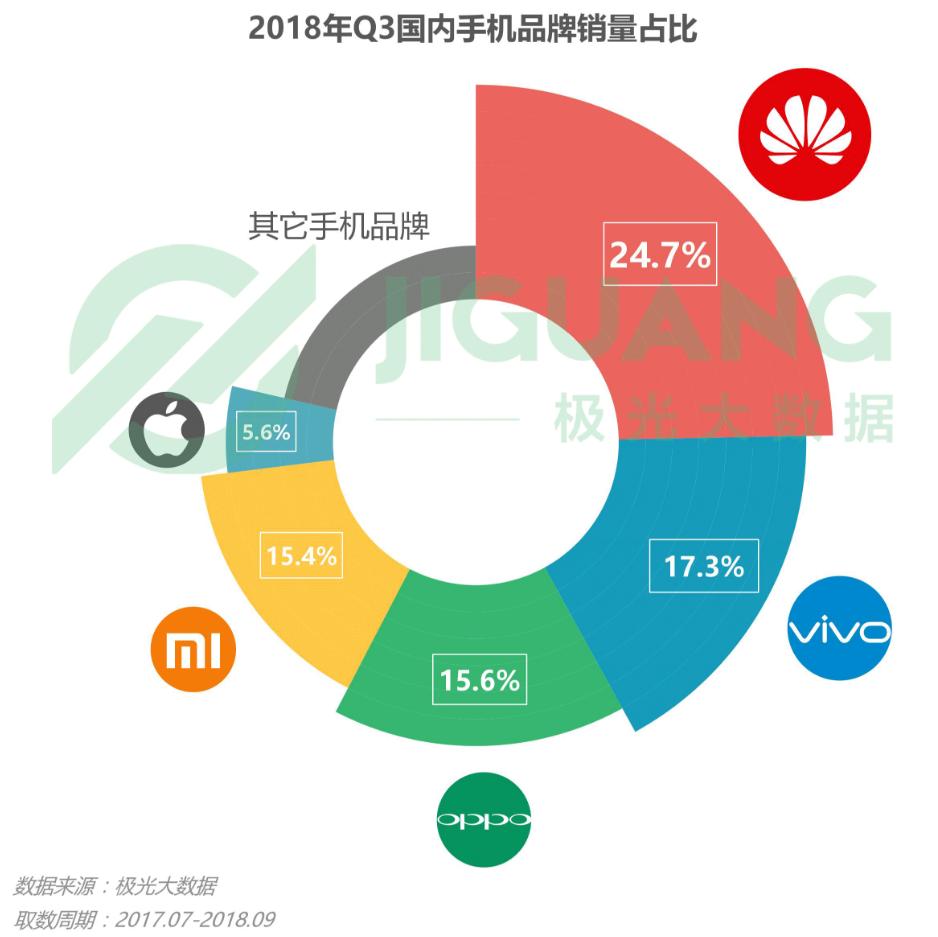 Huawei Chinese smartphone market Q3 2018