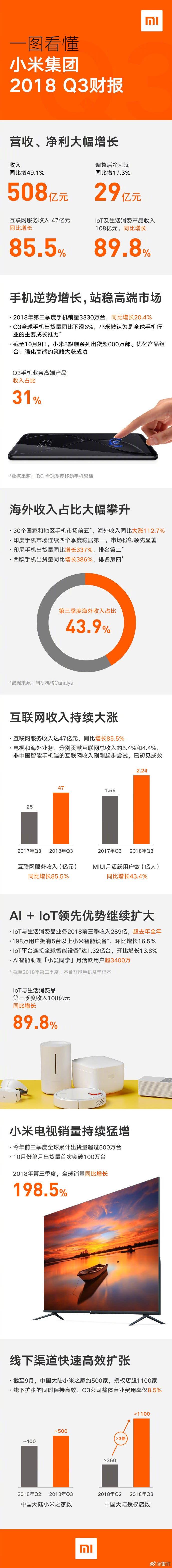 Xiaomi report for Q3 2018