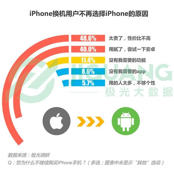 iPhone vs Huawei Mate 20