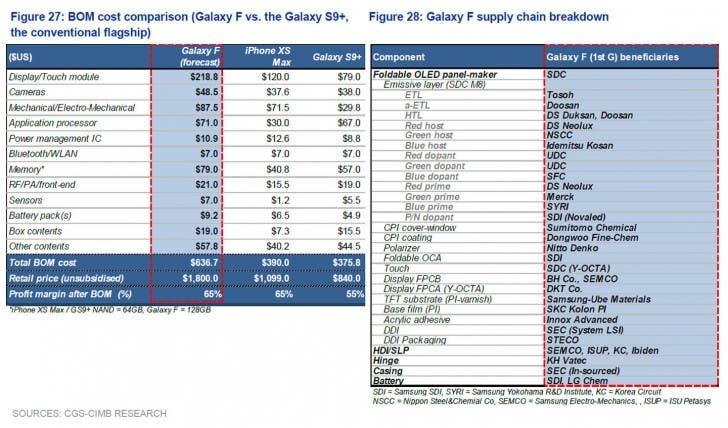Samsung Galaxy F BOM