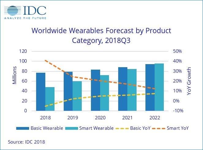 smart wearables market