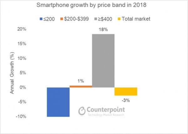 high-end smartphone market