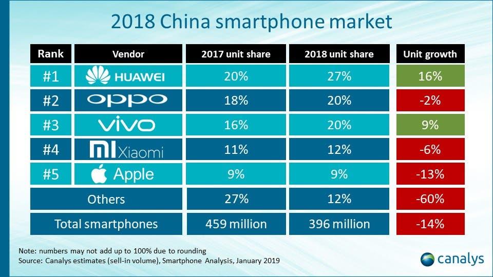 China's Smartphone Market