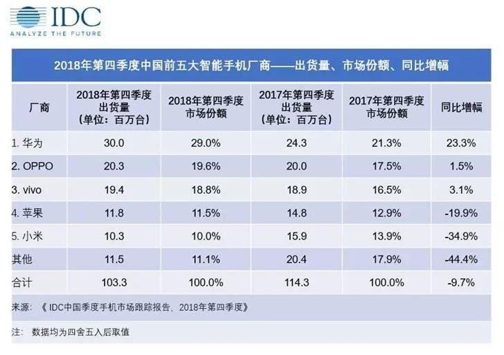 China's smartphone market 2018
