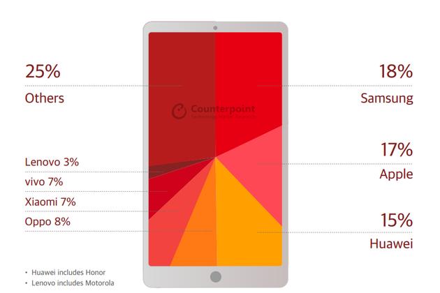 Counterpoint smartphone market