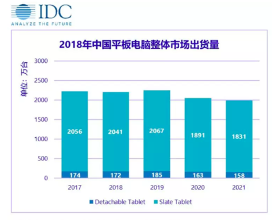 China tablet PC shipment in 2018