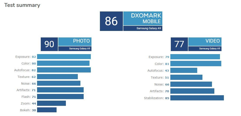 Samsung Galaxy A9s DxOMark
