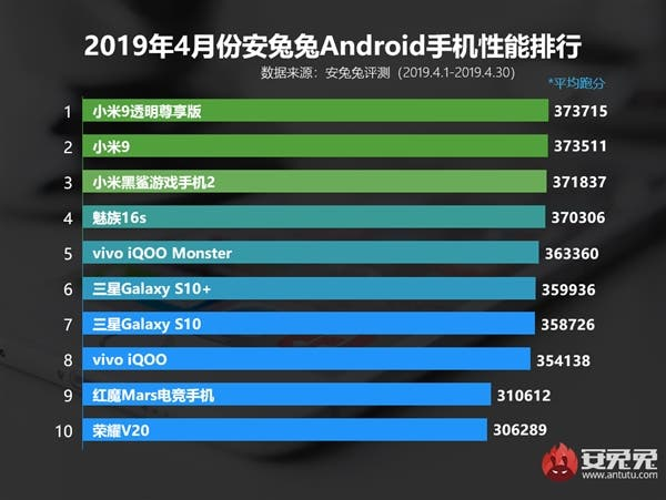 AnTuTu's top smartphone list for April 2019