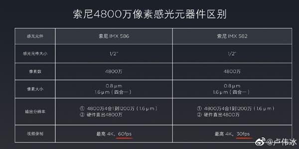 Redmi K20 vs Redmi K20 Pro