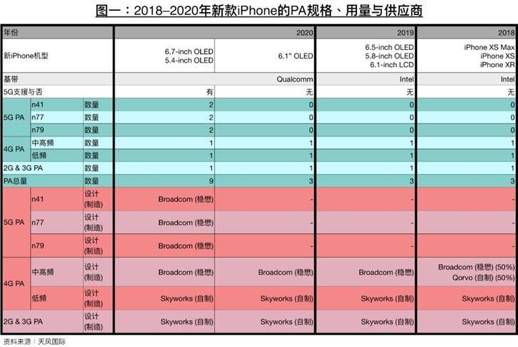 iPhone 2020 predictions