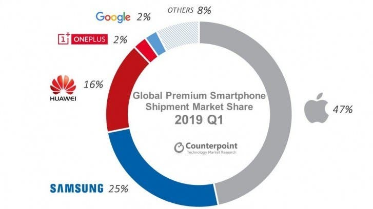 High-end smartphone market