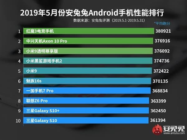 AnTuTu Android phone list