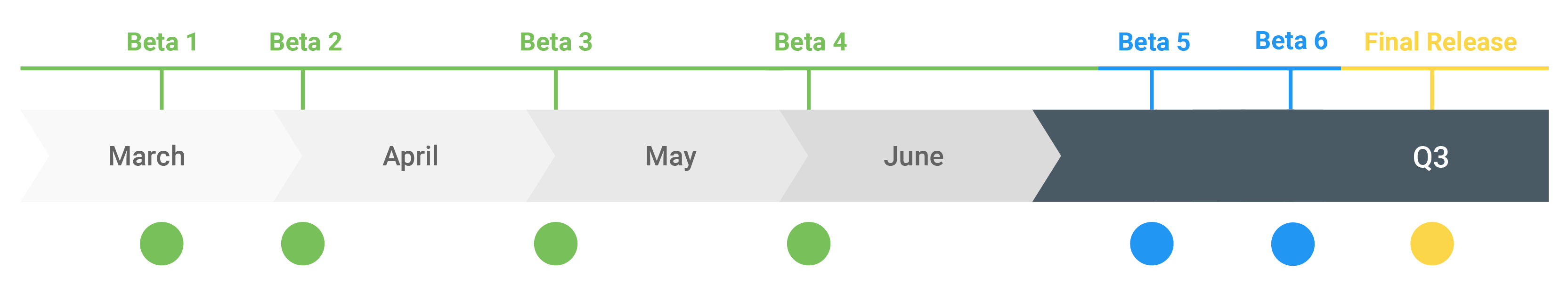 Android Q Update Schedule