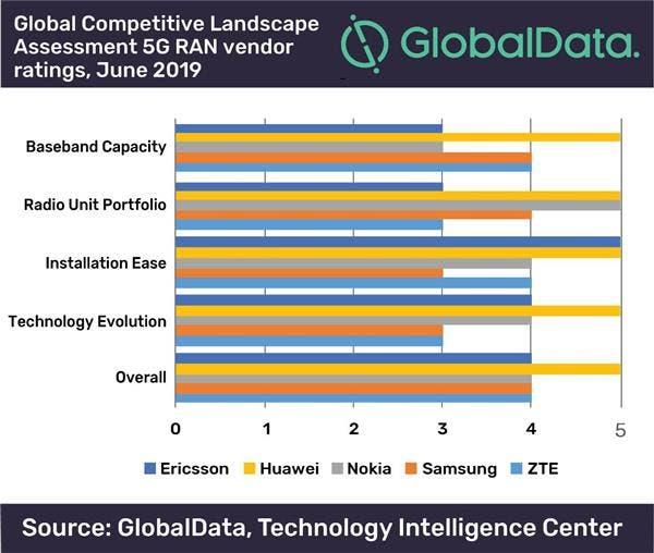 Huawei leads 5G ranking