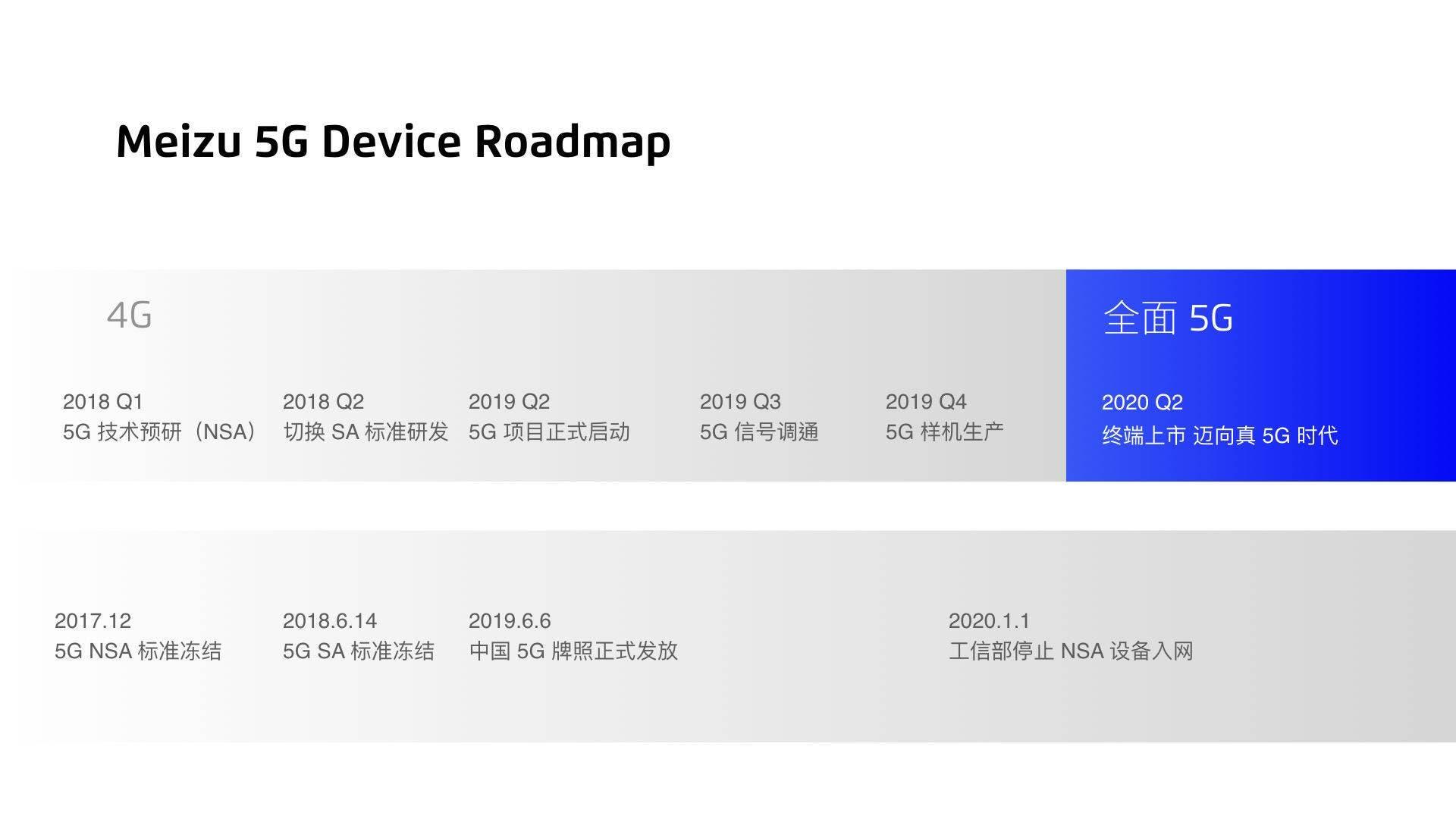 Meizu's 5G