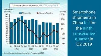 China's smartphone shipments