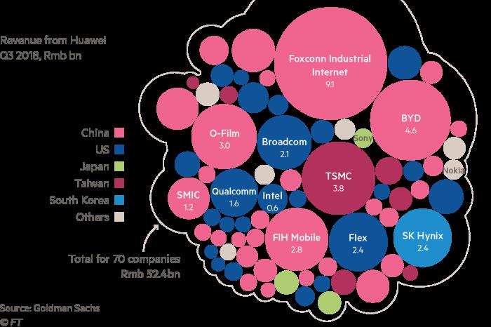 Huawei supply chain