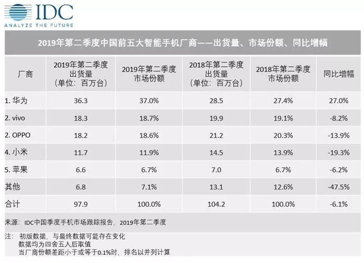 second-quarter report of China's smartphone market in 2019