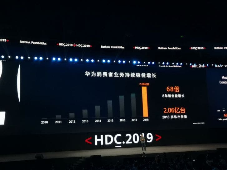 Huawei's consumer business