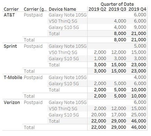 US 5G smartphones