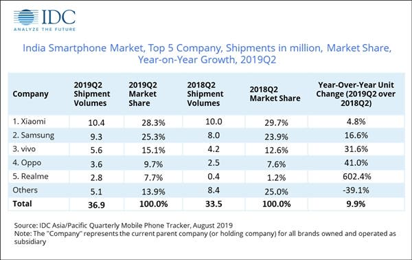 IDC report on the Indian smartphone market for Q2 2019