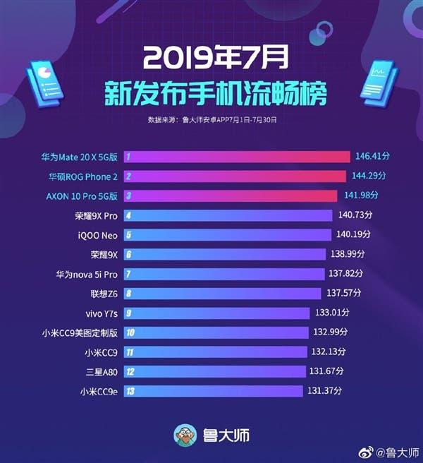 Huawei Mate 20X 5G tops July 2019