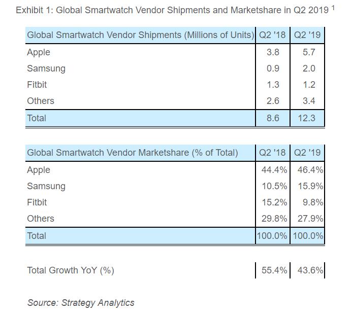 Global smartwatch shipments