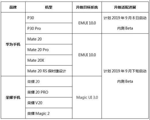 EMUI 10 Update roadmap