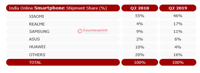 Indian online phone market